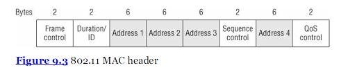 802 11 frame format ieee 802 11 frame format vs ieee 802 3 frame format dot11ap