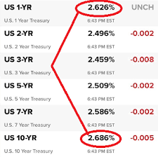 Bond Market Live Chart Right Now On The Threshold Of A Major Yield Curve Inversion