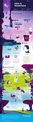 best ideas about alice in wonderland book alice in wonderland infographic course hero