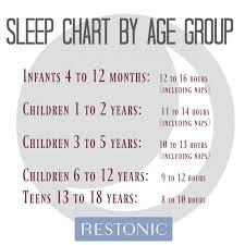 Healthy Sleep Habits Happy Child Sleep Chart Do Your Kids Have Healthy Sleep Habits Restonic