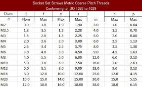 M3 Screw Size Chart 30 Credible Socket Screw Chart