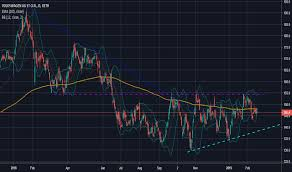Vow Stock Price And Chart Xetr Vow Tradingview