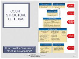 Texas Courts Chart Chapter 9 The Judiciary Ppt Download