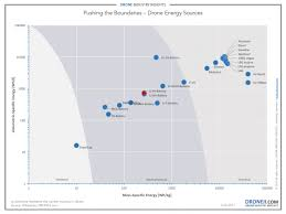 Drone Energy Sources Pushing The Boundaries Of Electric