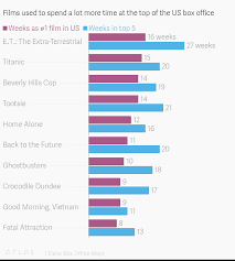 American Box Office Chart Films Used To Spend A Lot More Time At The Top Of The Us Box