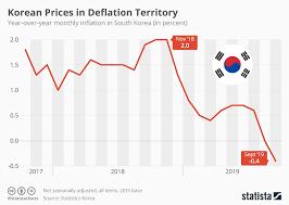 Korean Number Chart Chart Korean Prices In Deflation Territory Statista