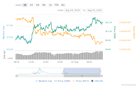 Neo Usd Chart Neo Maintains Upward Movement And The Next Target Can Be