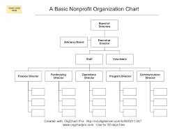 Military Organization Chart Template Tucsontheater Info