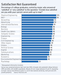 Computer Science Major Jobs Chemical Engineering Major Ranked Number 1 In Job Satisfaction
