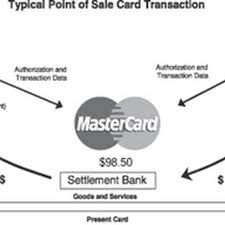Interchange Fees Chart Investors Anthology Mastercard The Prize Of Owning The