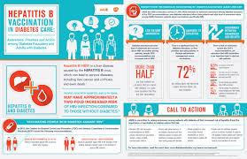 cdc hepatitis b vaccine information sheet diabetesweek2017 view this interesting infographic hepatitis b