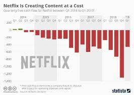 This allows us to more accurately estimate the revenues generated in each. Chart Netflix Is Creating Content At A Cost Statista