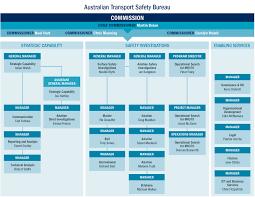 Australian Transport Safety Bureau Atsb Annual Report
