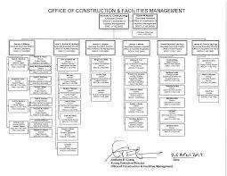 Document Organization Chart Cfm Organization Chart