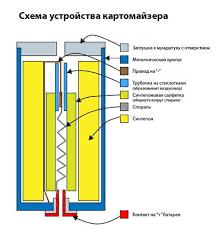 <b>Картриджи</b> и <b>жидкости для</b> электронных сигарет