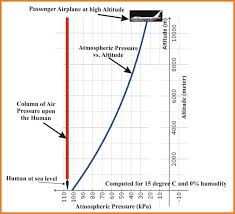 Air Pressure Altitude Chart Graph Of Atmospheric Pressure Vs Altitude 19 Where An