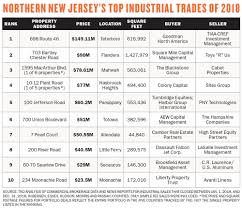 Top Industrial Properties New Jersey 698 Route 46