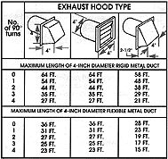 Whirlpool Commercial Exhaust Requirements