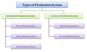Mass Production Flow Chart Types Of Production System Intermittent And Continuous