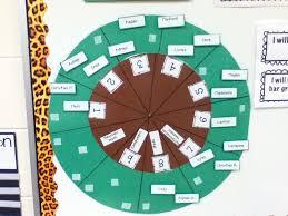 Kaper Chart Ideas Gs Service Unit 440