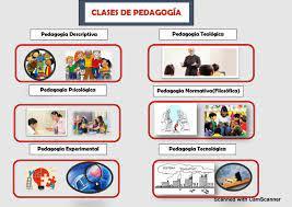 Clases De Pedagogía Pedagogia Práctica Educativa Instructivo
