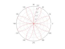 Polar Plots Using D3 Js Stack Overflow