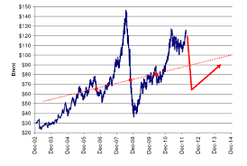 Crude Oil Prices Now For Something Really Scary The