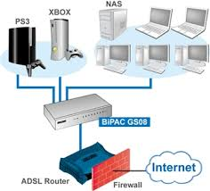similiar network modem router diagram keywords billion bipac gs08 gigabit switch 8 port 10 100 1000 up net bpgs08