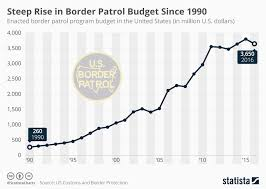 Chart Border Patrol Spending Has Risen Steeply Since The