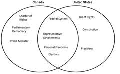 Articles Of Confederation And Constitution Venn Diagram Install Venn Diagram For Federalism Www Toyskids Co