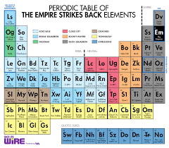 PERIODIC TABLES OF ALMOST EVERYTHING BUT ELEMENTS - BRIAN HOUSAND ...