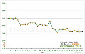 Gold Rate Chart In Chennai Gold Rates In Chennai Tamil Nadu December 2012 Gold