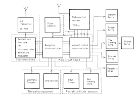 dmm block diagram the wiring diagram block diagram of gps system vidim wiring diagram block diagram