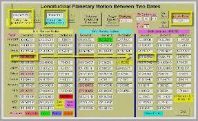 Lo Shu Square Numerology Calculator Lo Shu Numerology