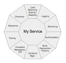 The Truth About Microservices Red Hat Developer