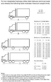 Bridge Law Chart Truck Stop For Truckers