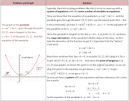 parabola and tangent lines