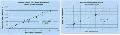 Hy Clor Test Chart Dexsil Page 2