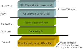 pci express an overview of the pci express standard national pci express architecture