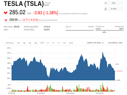 Tesla Stock Quote New Tesla Sinks To Its Lowest Level Since June TSLA Markets Insider