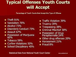 Offenses in question teen court
