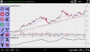 Interactive Stock Charts Interactive Stock Charts 2 57 Apk Download By Screenulator