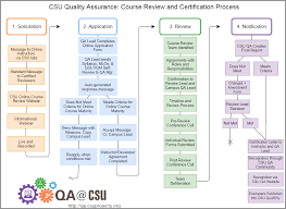 Flowchart Of The Csu Course Review And Certification Process
