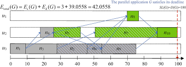Energy Efficient Real Time Scheduling Springerlink