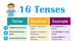 Grammar Structure Chart 16 Tenses In English Grammar Formula And Examples