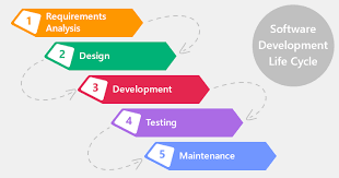 Software Development Life Cycle Phases Sdlc Waterfall Model
