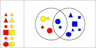 And Or Venn Diagram Interactivate Venn Diagram Shape Sorter