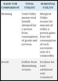 Difference Bw Marginal Utility And Total Utility Economics
