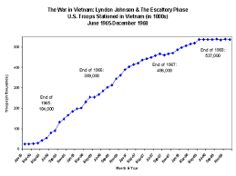 Jart Chart Graphs And Statistics The Vietnam War