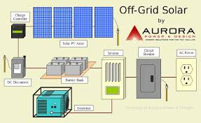 off grid solar life energy how does an off grid solar electric system work